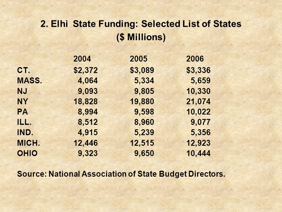 2. Elhi State Funding: Selected List of States ($ Millions) 200420052006 CT.$2,372$3,089$3,336 MASS. 4,064 5,334 5,659 NJ 9,093 9,80510,330 NY18,82819
