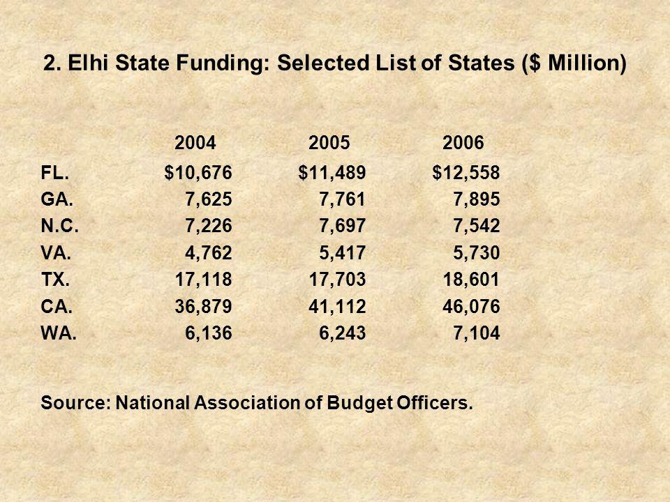 2.Elhi State Funding: Selected List of States ($ Million) 200420052006 FL.