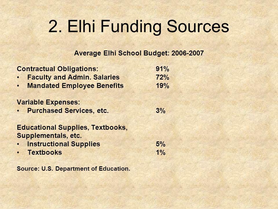 2. Elhi Funding Sources Average Elhi School Budget: 2006-2007 Contractual Obligations:91% Faculty and Admin. Salaries72% Mandated Employee Benefits19%