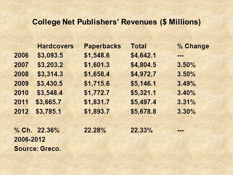 College Net Publishers Revenues ($ Millions) HardcoversPaperbacksTotal% Change 2006$3,093.5$1,548.6$4,642.1--- 2007$3,203.2$1,601.3$4,804.53.50% 2008$3,314.3$1,658.4$4,972.73.50% 2009 $3,430.5$1,715.6$5,146.13.49% 2010 $3,548.4$1,772.7$5,321.13.40% 2011 $3,665.7$1,831.7$5,497.43.31% 2012 $3,785.1$1,893.7$5,678.83.30% % Ch.22.36%22.28%22.33%--- 2006-2012 Source: Greco.