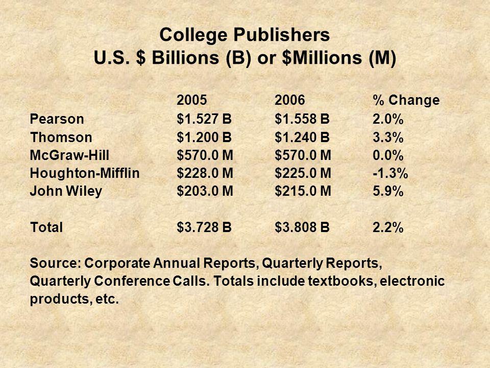 College Publishers U.S.