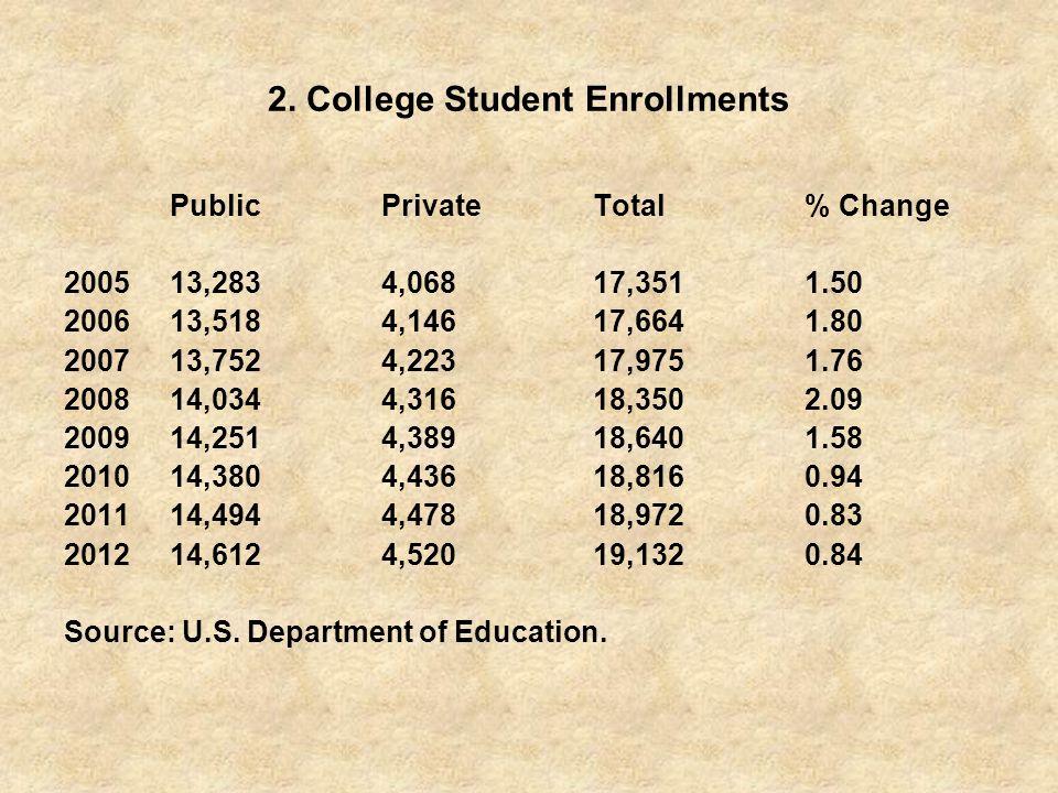 2. College Student Enrollments PublicPrivateTotal% Change 200513,2834,06817,3511.50 200613,5184,14617,6641.80 200713,7524,22317,9751.76 200814,0344,31