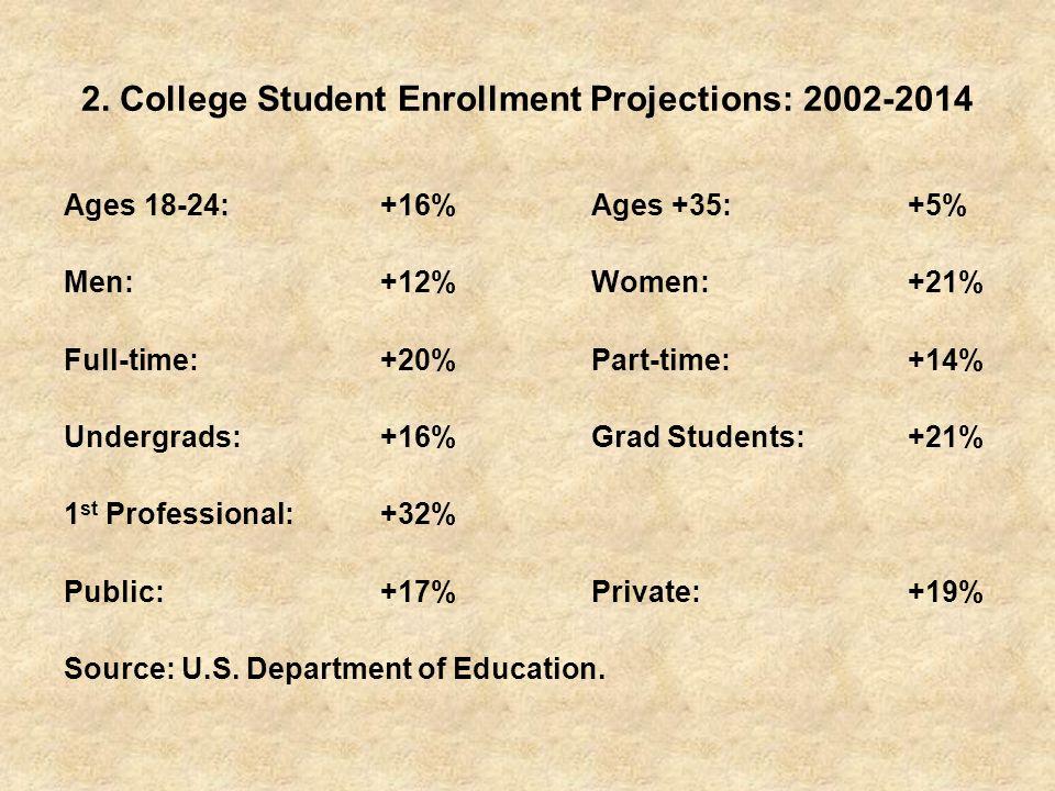 2. College Student Enrollment Projections: 2002-2014 Ages 18-24:+16%Ages +35:+5% Men:+12%Women:+21% Full-time:+20%Part-time:+14% Undergrads:+16%Grad S