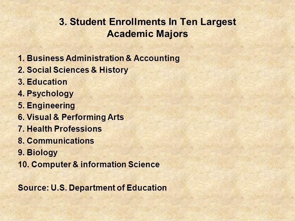 3.Student Enrollments In Ten Largest Academic Majors 1.
