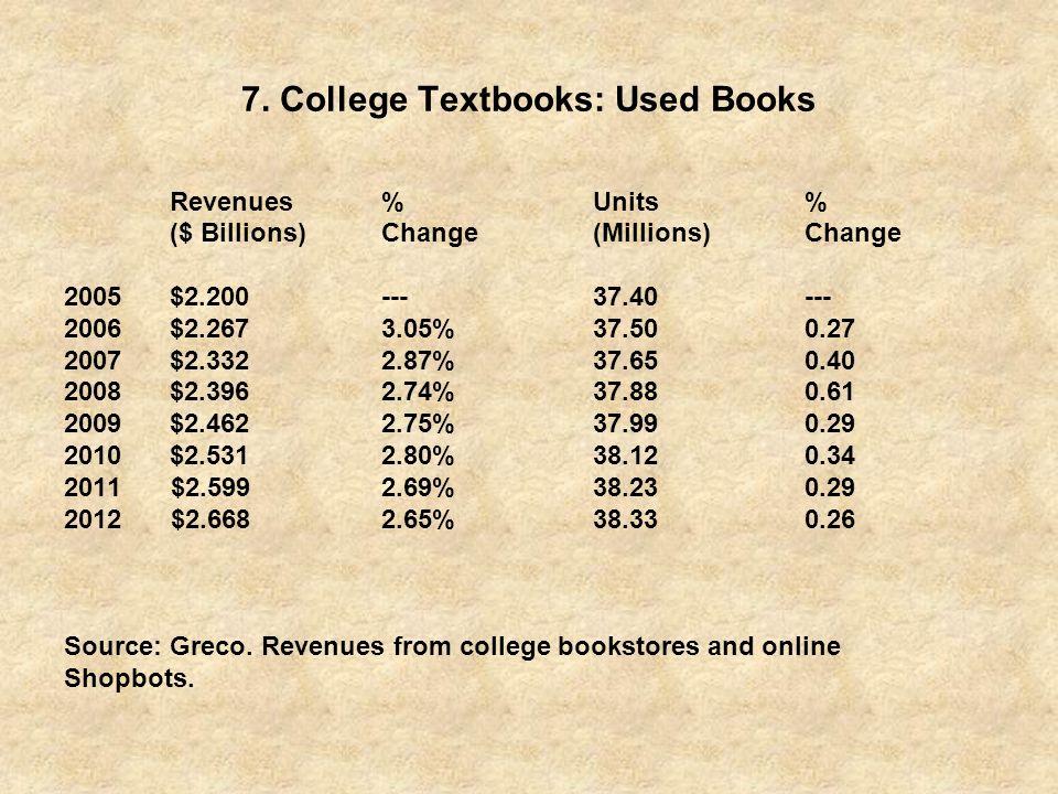 7. College Textbooks: Used Books Revenues%Units% ($ Billions)Change(Millions) Change 2005$2.200---37.40--- 2006$2.2673.05%37.500.27 2007$2.3322.87%37.