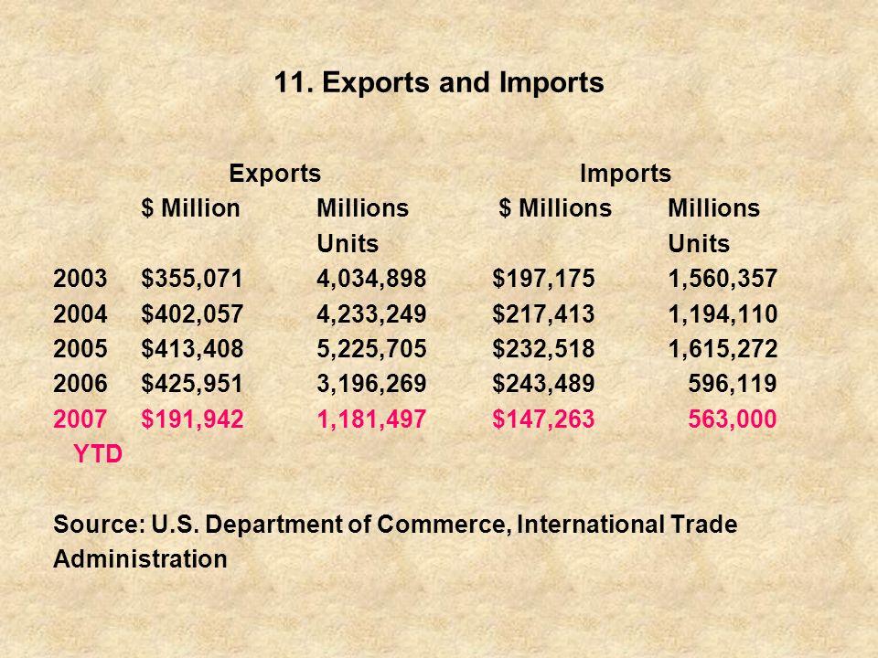 11. Exports and Imports ExportsImports $ MillionMillions $ MillionsMillionsUnits 2003$355,0714,034,898$197,1751,560,357 2004$402,0574,233,249$217,4131