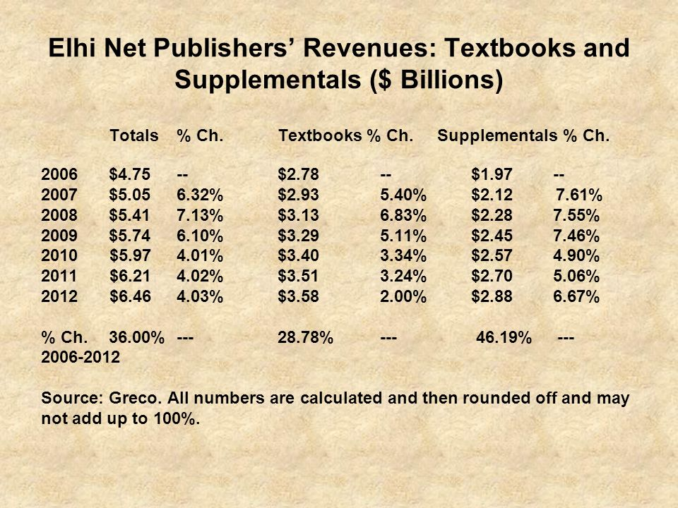 Elhi Net Publishers Revenues: Textbooks and Supplementals ($ Billions) Totals% Ch. Textbooks % Ch. Supplementals % Ch. 2006$4.75-- $2.78-- $1.97 -- 20