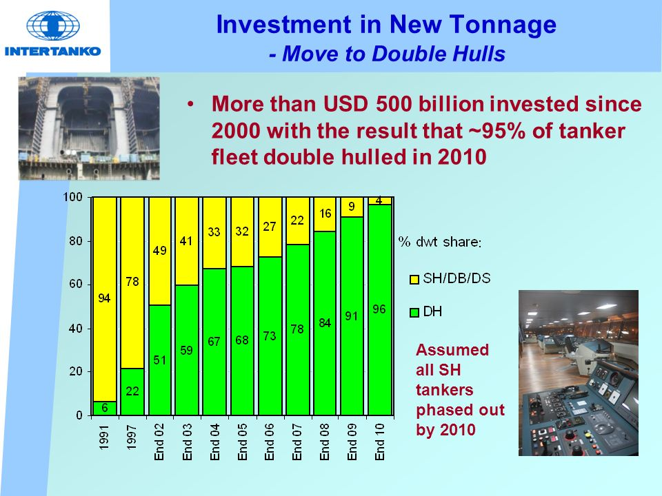 Investment in New Tonnage - Move to Double Hulls More than USD 500 billion invested since 2000 with the result that ~95% of tanker fleet double hulled in 2010 Assumed all SH tankers phased out by 2010