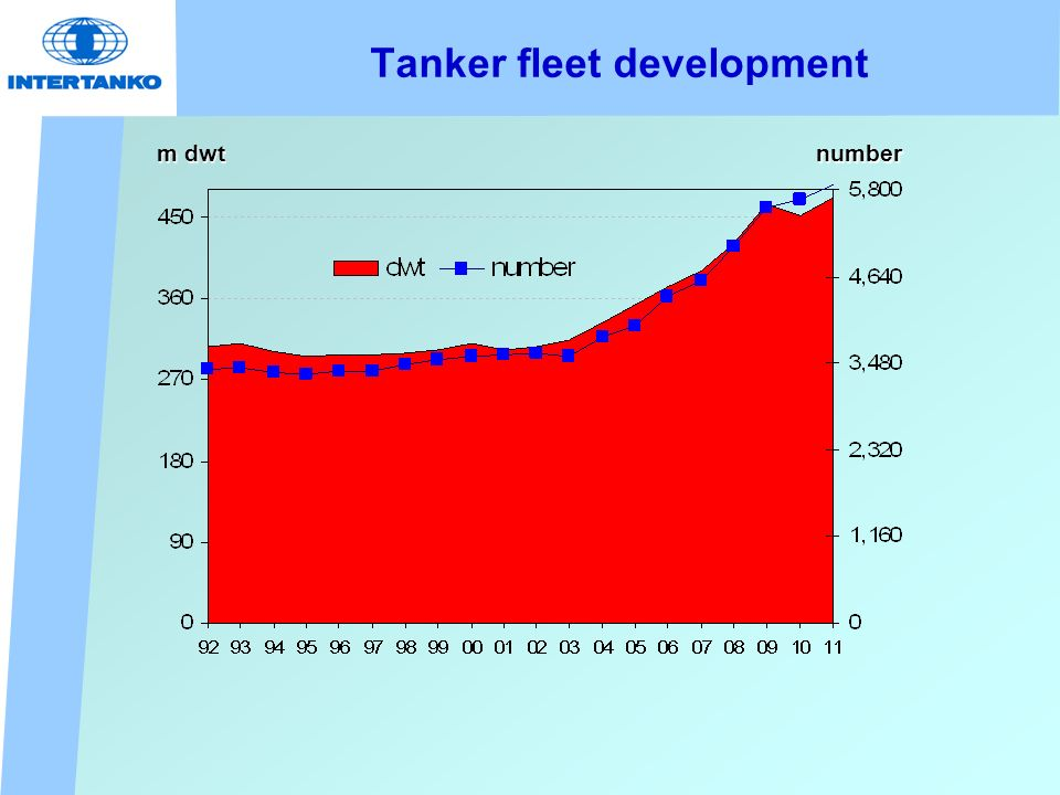 Tanker fleet development m dwt number
