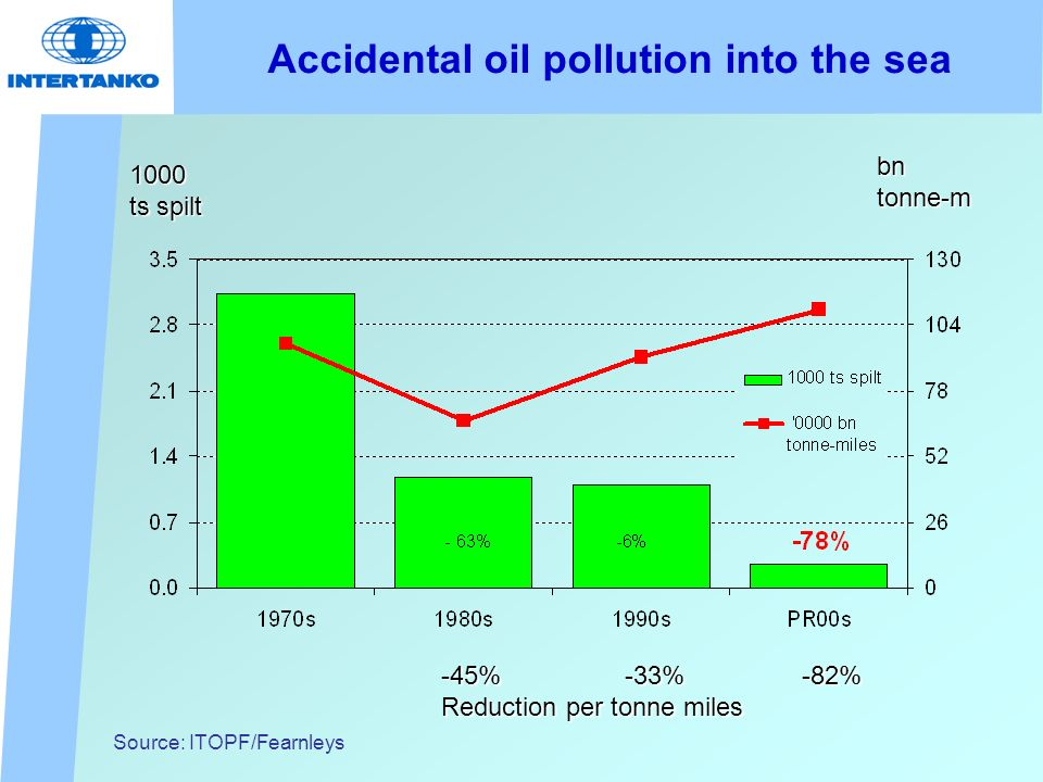 Accidental oil pollution into the sea Source: ITOPF/Fearnleys 1000 ts spilt bntonne-m -45% -33% -82% Reduction per tonne miles