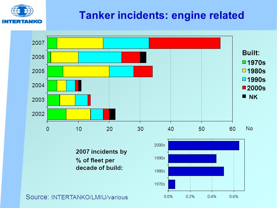 Tanker incidents: engine related No Source: INTERTANKO/LMIU/various 0102030405060 2002 2003 2004 2005 2006 2007 1970s 1980s 1990s 2000s NK Built: 2007