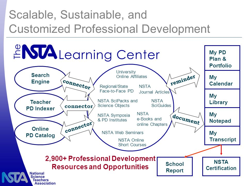 Scalable, Sustainable, and Customized Professional Development NSTA Journal Articles Teacher PD Indexer 2,900+ Professional Development Resources and Opportunities University Online Affiliates NSTA e-Books and online Chapters NSTA Symposia & PD Institutes Regional/State Face-to-Face PD connector reminder NSTA SciGuides document NSTA Certification My PD Plan & Portfolio My Transcript My Library My Notepad My Calendar NSTA SciPacks and Science Objects Search Engine Online PD Catalog connector NSTA Web Seminars NSTA Online Short Courses School Report