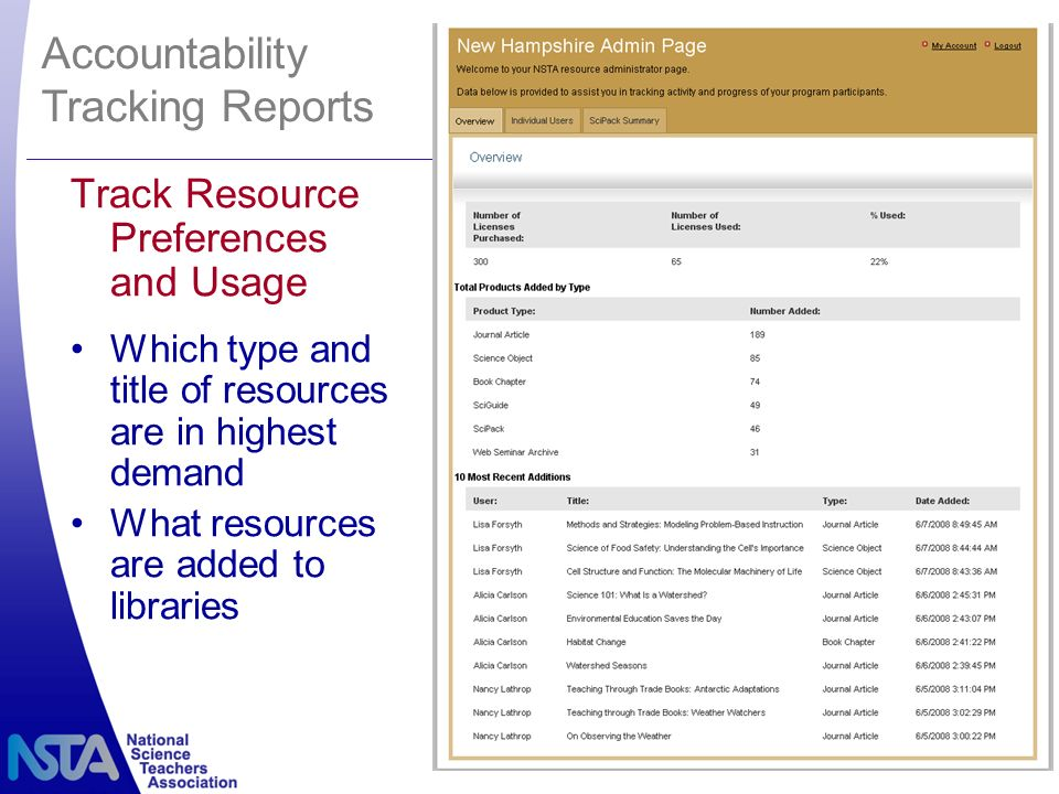 Accountability Tracking Reports Track Resource Preferences and Usage Which type and title of resources are in highest demand What resources are added to libraries