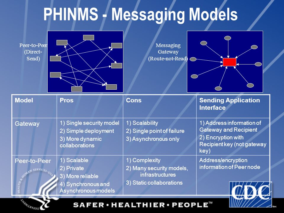 PHINMS - Messaging Models ModelProsConsSending Application Interface Gateway 1) Single security model 2) Simple deployment 3) More dynamic collaborations 1) Scalability 2) Single point of failure 3) Asynchronous only 1) Address information of Gateway and Recipient 2) Encryption with Recipient key (not gateway key) Peer-to-Peer 1) Scalable 2) Private 3) More reliable 4) Synchronous and Asynchronous models 1) Complexity 2) Many security models, infrastructures 3) Static collaborations Address/encryption information of Peer node Messaging Gateway (Route-not-Read) Peer-to-Peer (Direct- Send)