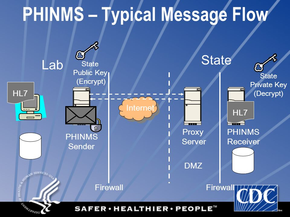 PHINMS – Typical Message Flow State Public Key (Encrypt) Lab State Proxy Server PHINMS Receiver Internet DB Q DB Q PHINMS Sender Firewall State Private Key (Decrypt) HL7 DMZ