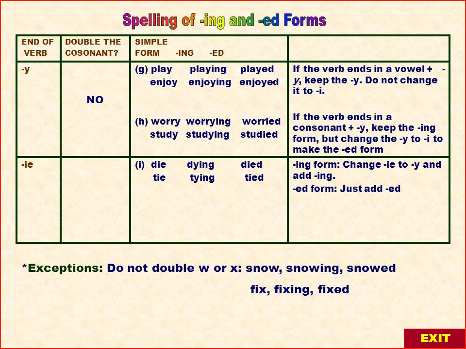 -ing form: Change -ie to -y and add -ing. -ed form: Just add -ed (i) die dying died tie tying tied -ie If the verb ends in a vowel + - y, keep the -y.