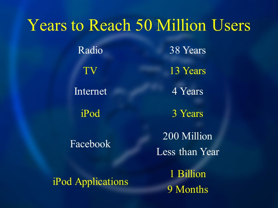 Years to Reach 50 Million Users Radio38 Years TV13 Years Internet4 Years iPod3 Years Facebook 200 Million Less than Year iPod Applications 1 Billion 9
