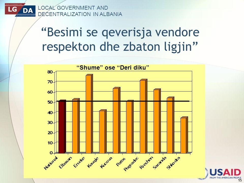 LOCAL GOVERNMENT AND DECENTRALIZATION IN ALBANIA 15 Besimi se qeverisja vendore respekton dhe zbaton ligjin Shume ose Deri diku