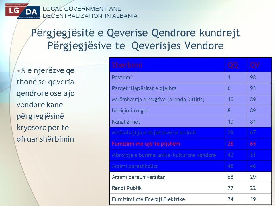 LOCAL GOVERNMENT AND DECENTRALIZATION IN ALBANIA 20 Përgjegjësitë e Qeverise Qendrore kundrejt Përgjegjësive te Qeverisjes Vendore % e njerëzve qe thonë se qeveria qendrore ose ajo vendore kane përgjegjësinë kryesore per te ofruar shërbimin SherbimiQQQV Pastrimi198 Parqet/Hapësirat e gjelbra693 Mirëmbajtja e rrugëve (brenda kufirit)1089 Ndriçimi rrugor889 Kanalizimet1384 Mirëmbajtja e objekteve te arsimit2967 Furnizimi me ujë te pijshëm2865 Mbrojtja e burime unike/kulturore vendore4351 Arsimi parashkollor4846 Arsimi parauniversitar6829 Rendi Publik7722 Furnizimi me Energji Elektrike7419