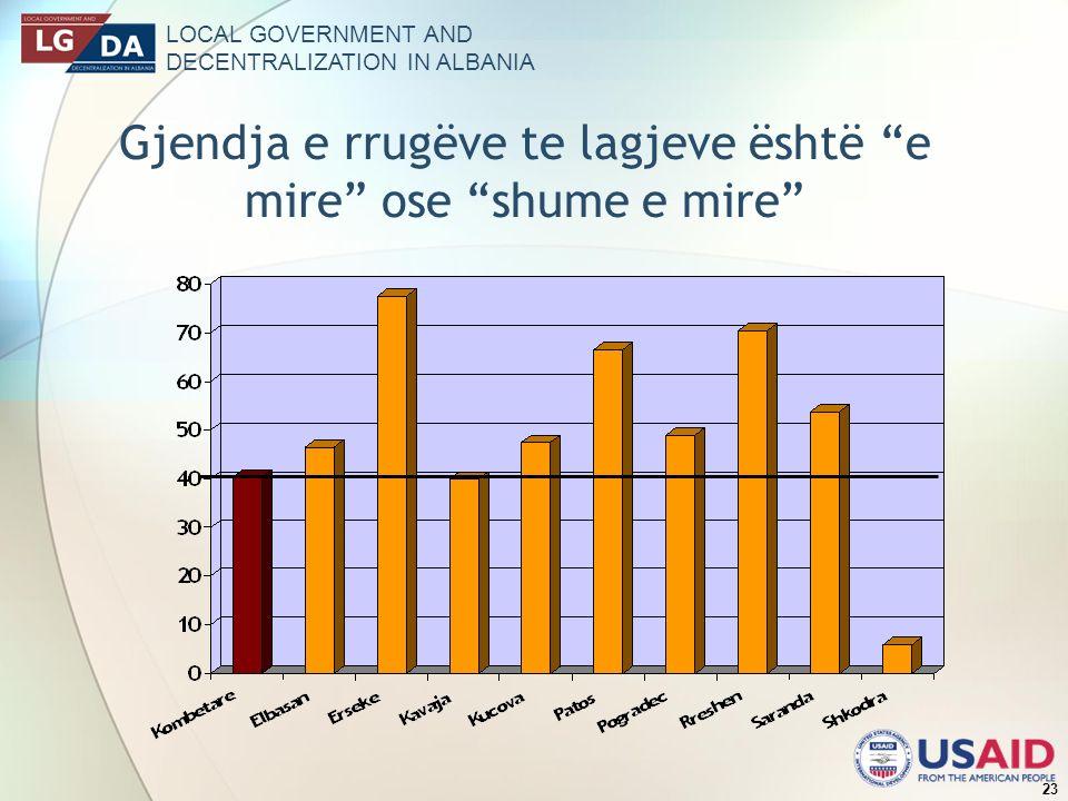 LOCAL GOVERNMENT AND DECENTRALIZATION IN ALBANIA 23 Gjendja e rrugëve te lagjeve është e mire ose shume e mire