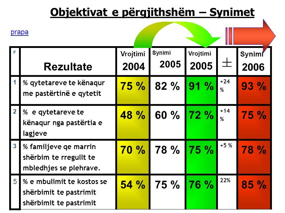 LOCAL GOVERNMENT AND DECENTRALIZATION IN ALBANIA 28 Objektivat e përgjithshëm – Synimet # Rezultate Vrojtimi 2004 Synimi 2005 Vrojtimi 2005 ± Synimi 2006 1 % qytetareve te k ë naqur me past ë rtin ë e qytetit 75 %82 %91 % +24 % 93 % 2 % e qytetareve te k ë naqur nga past ë rtia e lagjeve 48 %60 %72 % +14 % 75 % 3 % familjeve qe marrin sh ë rbim te rregullt te mbledhjes se plehrave.