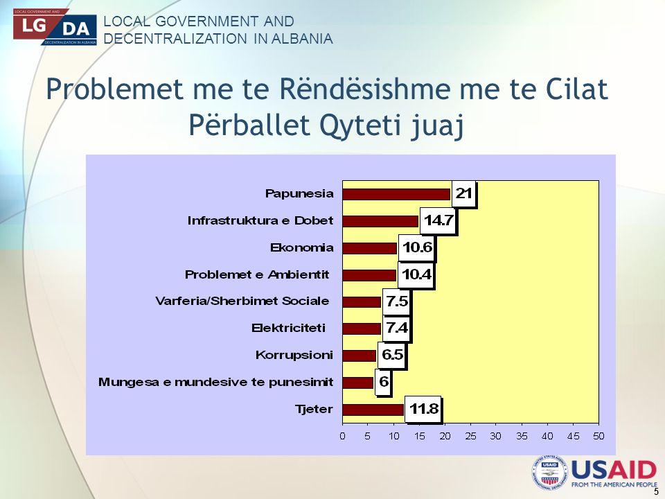 LOCAL GOVERNMENT AND DECENTRALIZATION IN ALBANIA 5 Problemet me te Rëndësishme me te Cilat Përballet Qyteti juaj