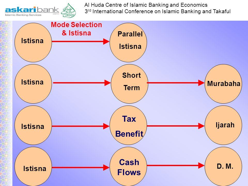 Al Huda Centre of Islamic Banking and Economics 3 rd International Conference on Islamic Banking and Takaful Round TripCommodityQuantitySold (Sale Pri