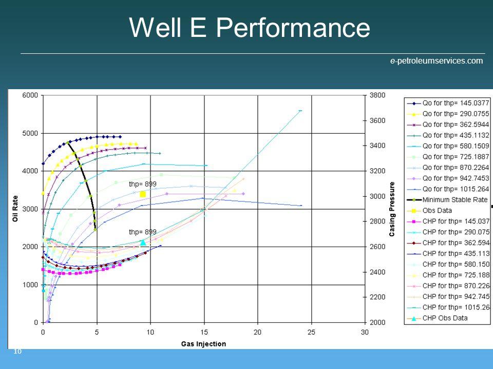 e-petroleumservices.com 10 Well E Performance