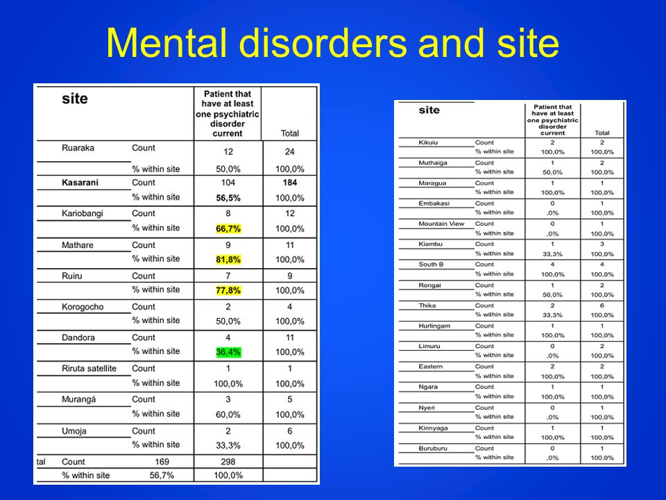 Mental disorders and site