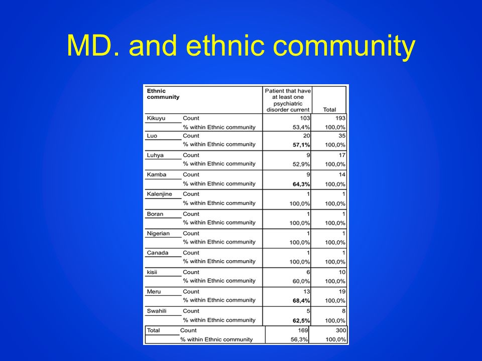 MD. and ethnic community