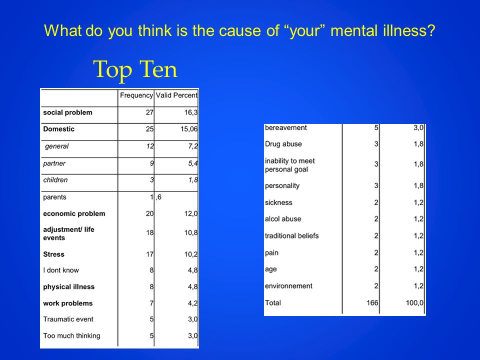 What do you think is the cause of your mental illness? Top Ten