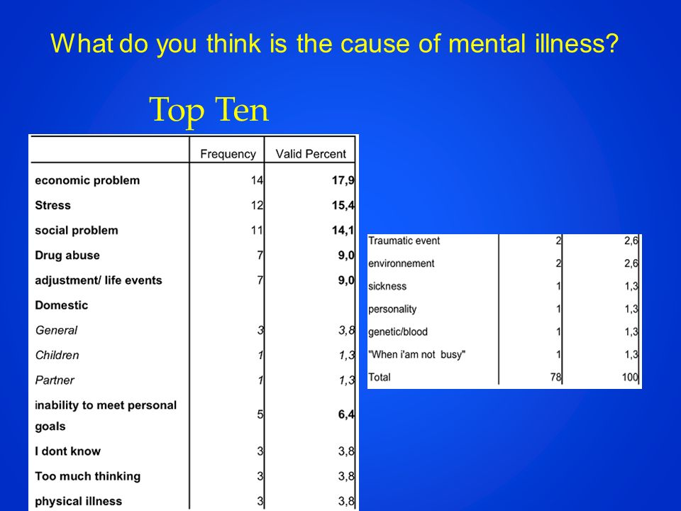 What do you think is the cause of mental illness? Top Ten