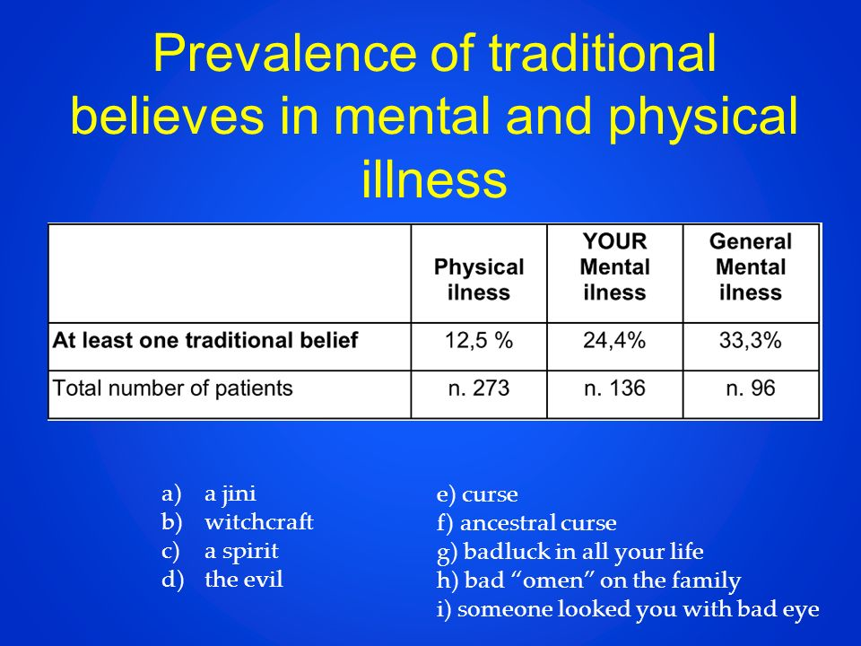 Prevalence of traditional believes in mental and physical illness a)a jini b)witchcraft c)a spirit d)the evil e) curse f) ancestral curse g) badluck i