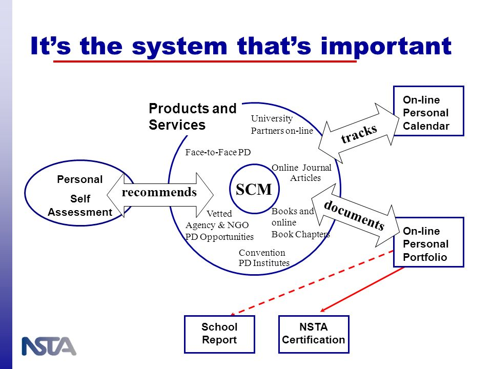 Its the system thats important Personal Self Assessment Products and Services SCM Online Journal Articles University Partners on-line Books and online