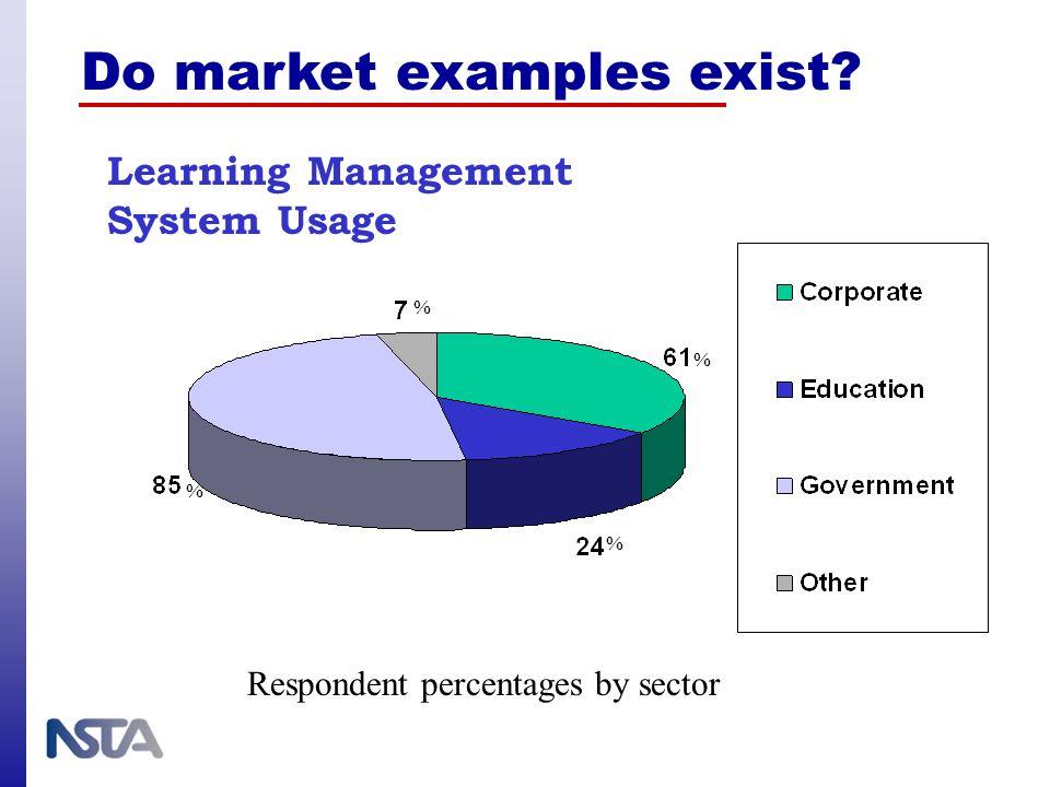 Respondent percentages by sector % % % % Learning Management System Usage Do market examples exist?
