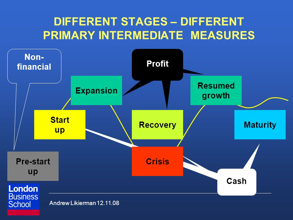 Andrew Likierman 12.11.08 Profit Cash DIFFERENT STAGES – DIFFERENT PRIMARY INTERMEDIATE MEASURES MaturityRecovery Crisis Expansion Start up Non- financial Pre-start up Resumed growth Profit