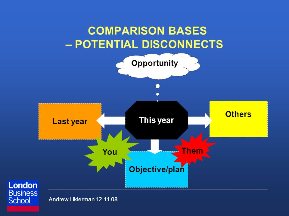 Andrew Likierman 12.11.08 COMPARISON BASES – POTENTIAL DISCONNECTS Last year Others Objective/plan This year Opportunity You Them
