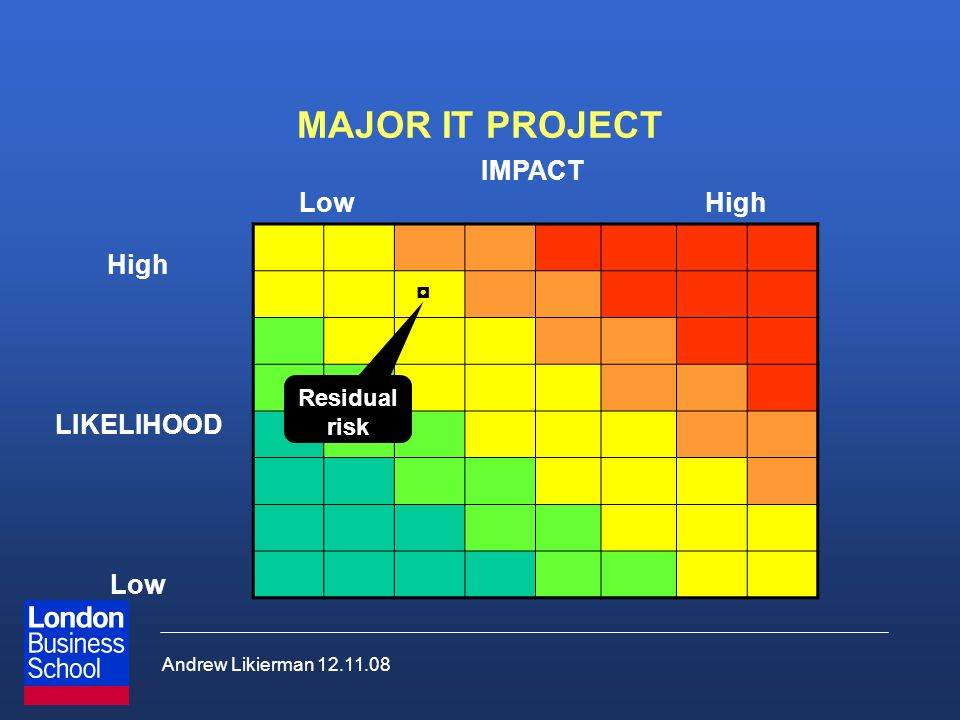 Andrew Likierman 12.11.08 MAJOR IT PROJECT IMPACT Low High High LIKELIHOOD Low Residual risk