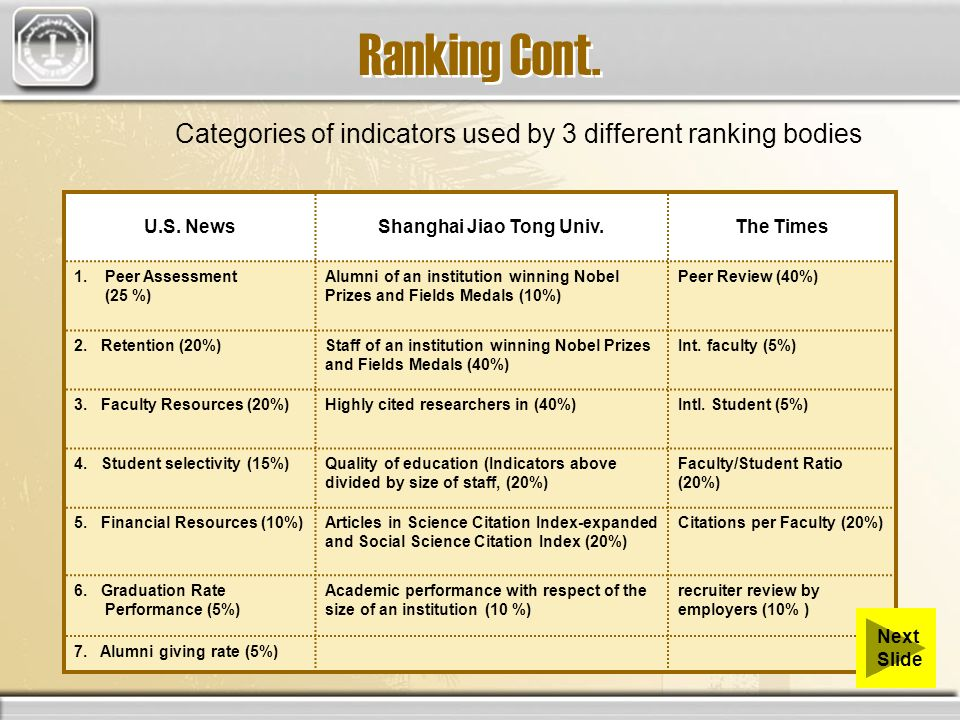 Ranking Cont. Categories of indicators used by 3 different ranking bodies U.S.