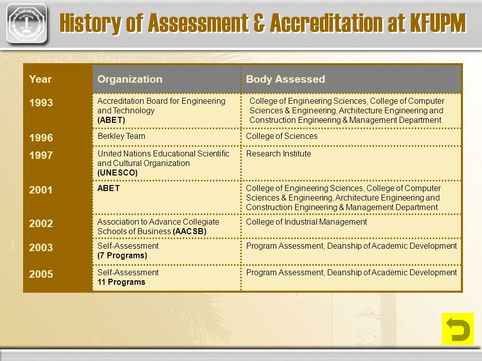 History of Assessment & Accreditation at KFUPM YearOrganizationBody Assessed 1993 Accreditation Board for Engineering and Technology (ABET) College of Engineering Sciences, College of Computer Sciences & Engineering, Architecture Engineering and Construction Engineering & Management Department 1996 Berkley TeamCollege of Sciences 1997 United Nations Educational Scientific and Cultural Organization (UNESCO) Research Institute 2001 ABETCollege of Engineering Sciences, College of Computer Sciences & Engineering, Architecture Engineering and Construction Engineering & Management Department 2002 Association to Advance Collegiate Schools of Business (AACSB) College of Industrial Management 2003 Self-Assessment (7 Programs) Program Assessment, Deanship of Academic Development 2005 Self-Assessment 11 Programs Program Assessment, Deanship of Academic Development
