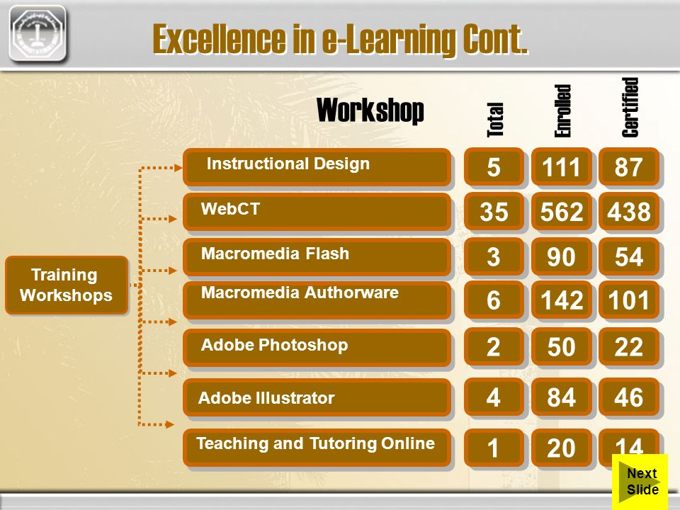 Instructional Design WebCT Macromedia Flash Adobe Photoshop Adobe Illustrator Macromedia Authorware Training Workshops Training Workshops 5 5 111 87 35 562 438 3 3 90 54 6 6 142 101 2 2 50 22 4 4 84 46 Workshop TotalEnrolledCertified 1 1 20 14 Teaching and Tutoring Online Excellence in e-Learning Cont.