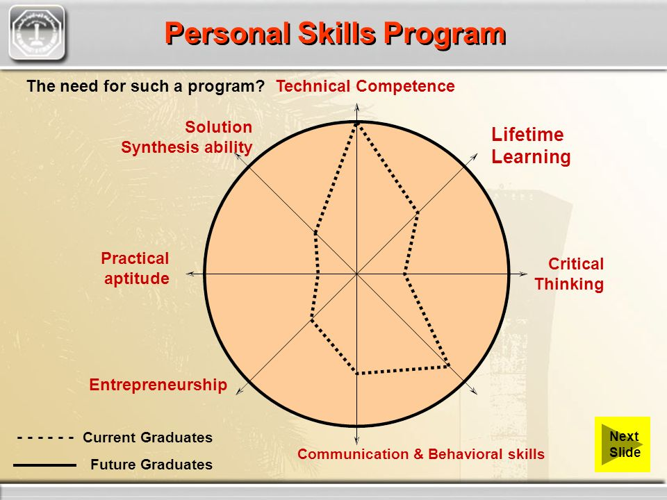 Lifetime Learning Critical Thinking - - - - - - Current Graduates Future Graduates Practical aptitude Entrepreneurship Communication & Behavioral skills Solution Synthesis ability Technical Competence Personal Skills Program The need for such a program.