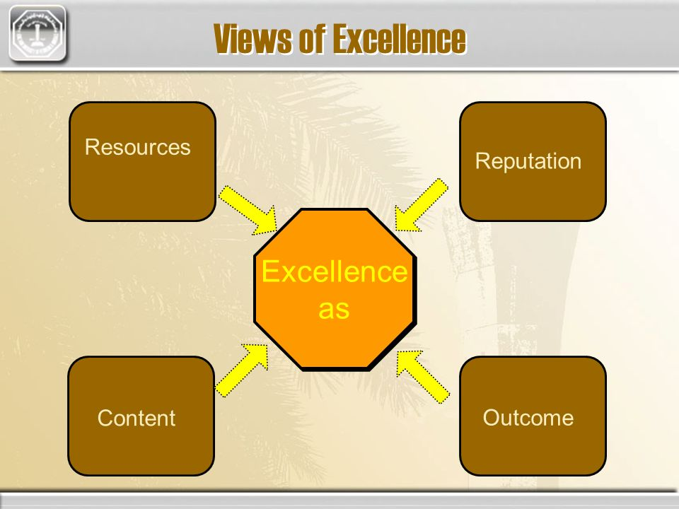 Views of Excellence Excellence as Excellence as Resources Content Outcome Reputation