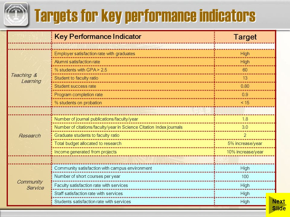 Key Performance Indicator Target Teaching & Learning Employer satisfaction rate with graduates High Alumni satisfaction rate High % students with GPA > 2.5 60 Student to faculty ratio 13 Student success rate 0.80 Program completion rate 0.9 % students on probation < 15 Research Number of journal publications/faculty/year 1.8 Number of citations/faculty/year in Science Citation Index journals 3.0 Graduate students to faculty ratio 2 Total budget allocated to research 5% increase/year Income generated from projects 10% increase/year Community Service Community satisfaction with campus environment High Number of short courses per year 100 Faculty satisfaction rate with services High Staff satisfaction rate with services High Students satisfaction rate with services High Targets for key performance indicators Next Slide