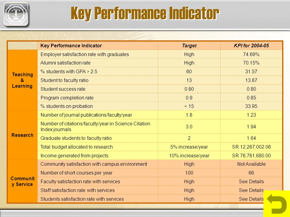 Key Performance Indicator Target KPI for 2004-05 Teaching & Learning Employer satisfaction rate with graduates High74.69% Alumni satisfaction rate High70.15% % students with GPA > 2.5 6031.57 Student to faculty ratio 1313.87 Student success rate 0.80 Program completion rate 0.90.85 % students on probation < 1533.95 Research Number of journal publications/faculty/year 1.81.23 Number of citations/faculty/year in Science Citation Index journals 3.01.94 Graduate students to faculty ratio 21.64 Total budget allocated to research 5% increase/yearSR 12,267,002.06 Income generated from projects 10% increase/yearSR 76,761,680.00 Communit y Service Community satisfaction with campus environment HighNot Available Number of short courses per year 10066 Faculty satisfaction rate with services HighSee Details Staff satisfaction rate with services HighSee Details Students satisfaction rate with services HighSee Details