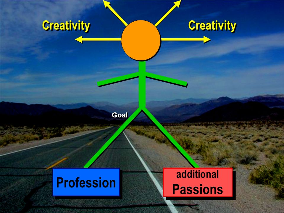 Goal Profession additional Passions additional Passions Creativity