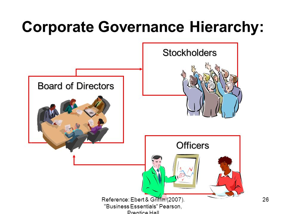 Corporate Governance Hierarchy: Officers Board of Directors Stockholders 26Reference: Ebert & Griffin (2007).
