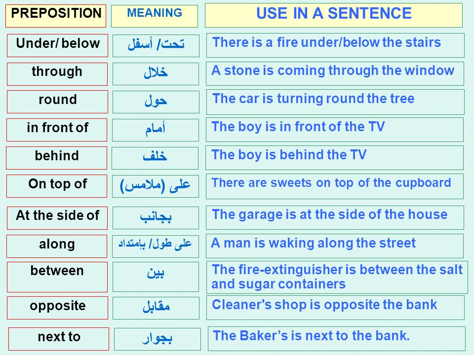 Prepositions حروف الجر MEANING PREPOSITION USE IN A SENTENCE في / إلى into The man is putting his hand into the TV. على onto The water is spilling ont