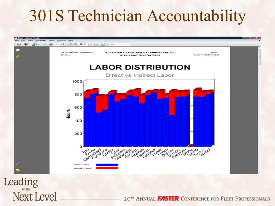 301S Technician Accountability