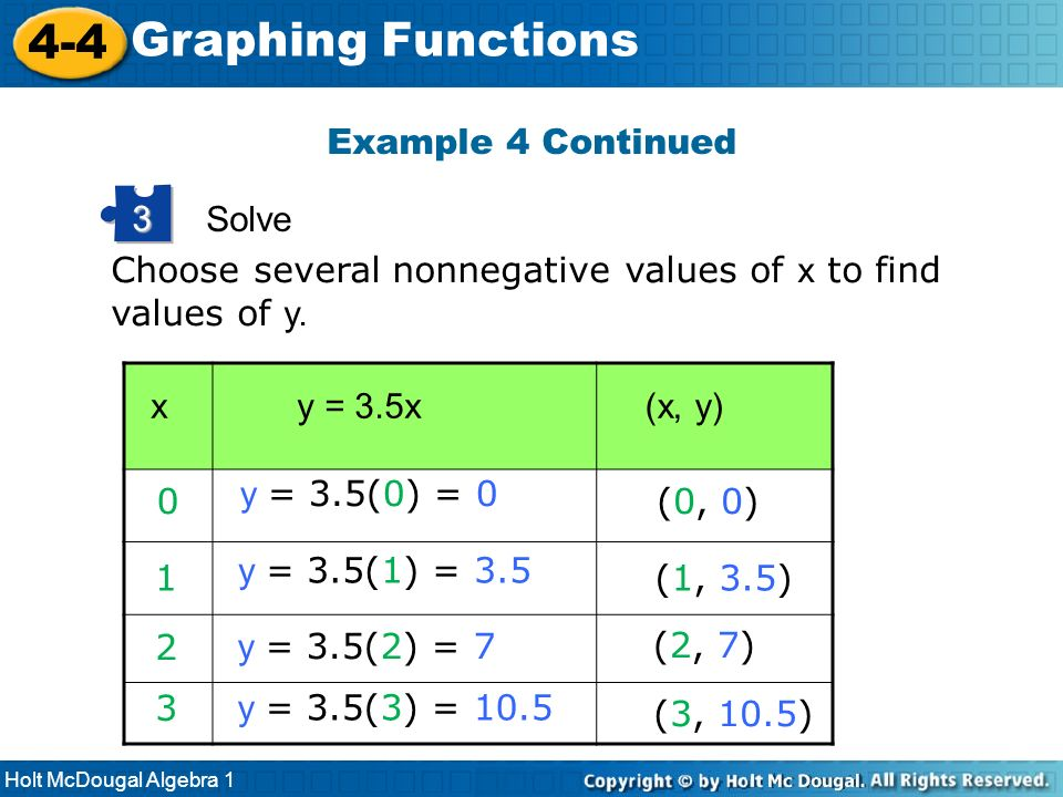 Holt McDougal Algebra 1 4-4 Graphing Functions Solve 3 Choose several nonnegative values of x to find values of y. y = 3.5xx (x, y) y = 3.5(1) = 3.5 1